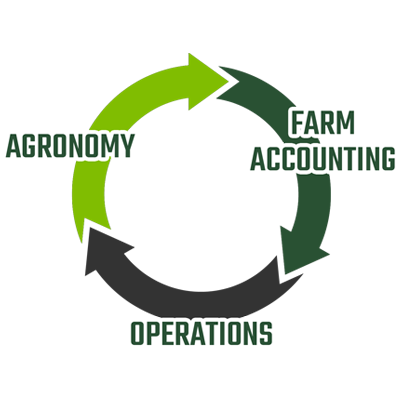 Integrated Farm Management Software at Traction